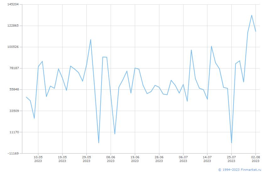 Индикатор ММВБ Торги Акции Линия (цена)