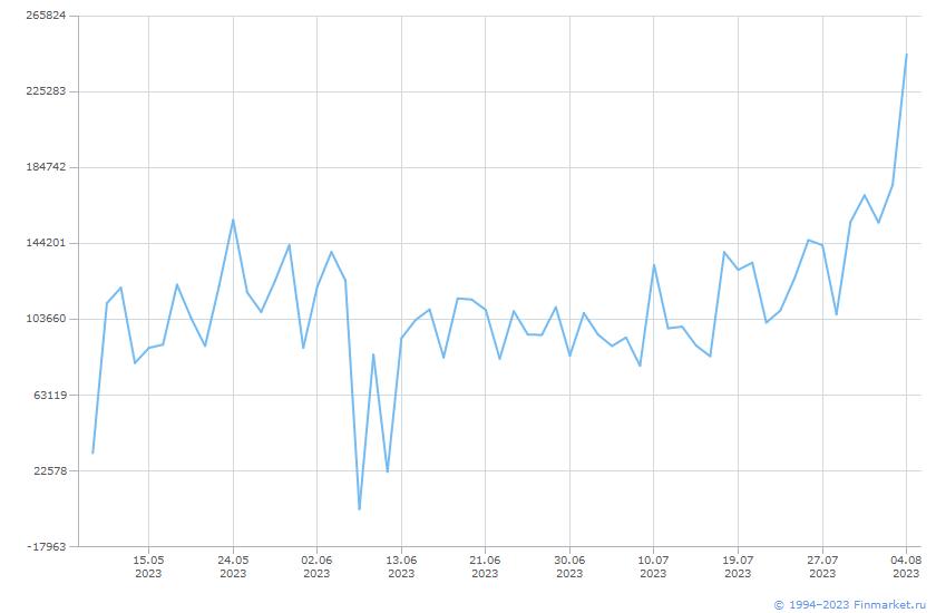 Индикатор ММВБ Торги ФондовыйРынок Линия (цена)