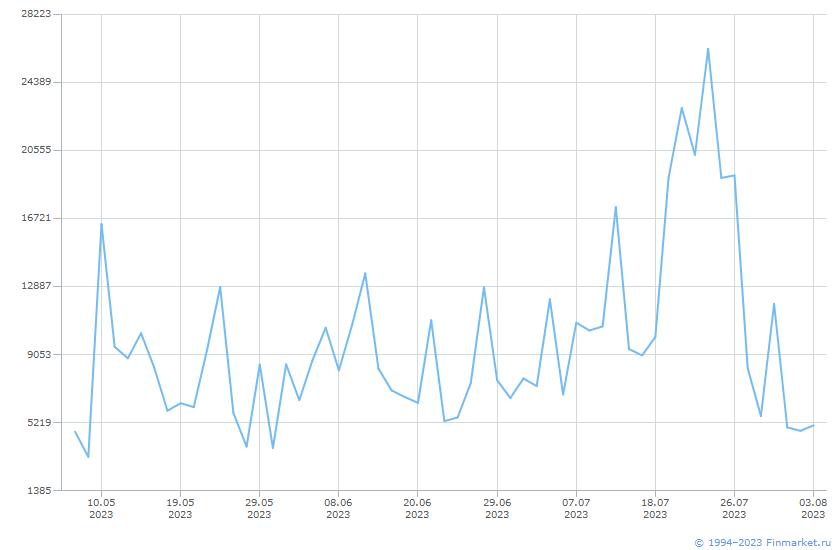 Индикатор ММВБ Торги РЕПО Линия (цена)