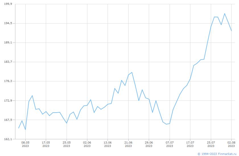Индикатор РТС индекс ПотребТовар Линия (цена)