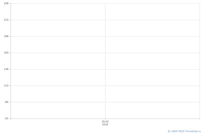 Акция ГазпромГР Курск-1-ао Линия (цена)