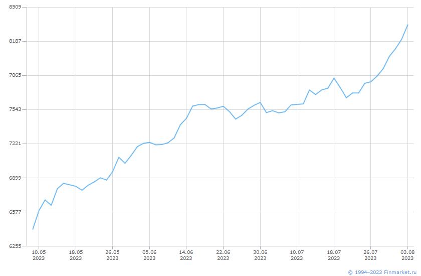 Индикатор ММВБ Индекс Нефтегаз Линия (цена)