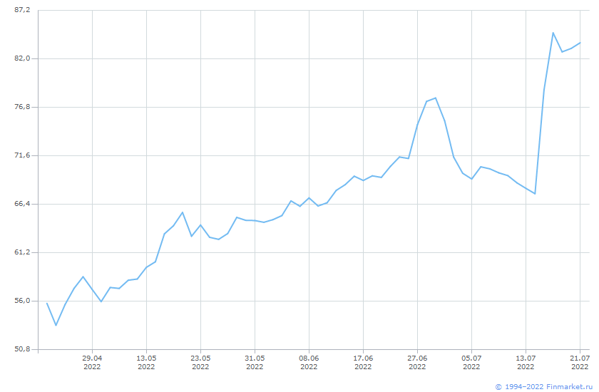 Акция Банк СПб-3-ао Линия (цена)