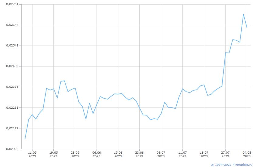 Акция Банк ВТБ-4-ао Линия (цена)