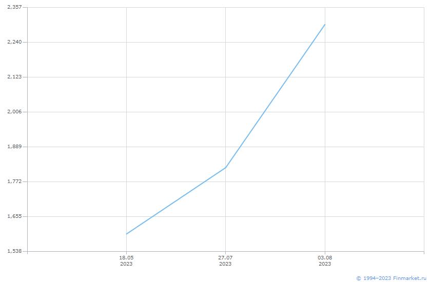 Акция ДЭК-1-ао Линия (цена)