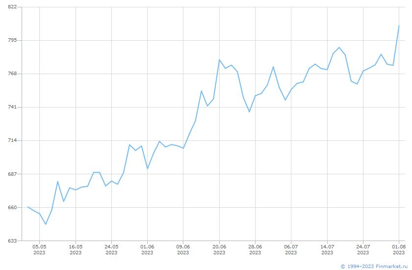 Акция ПИК ГК-2-ао Линия (цена)