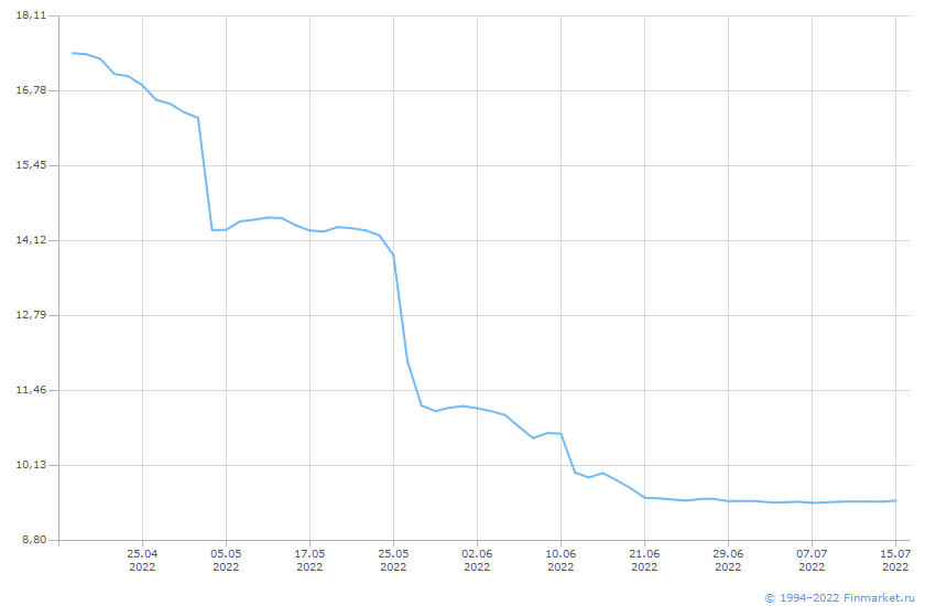 Индикатор MosPrime_2Week Линия (цена)