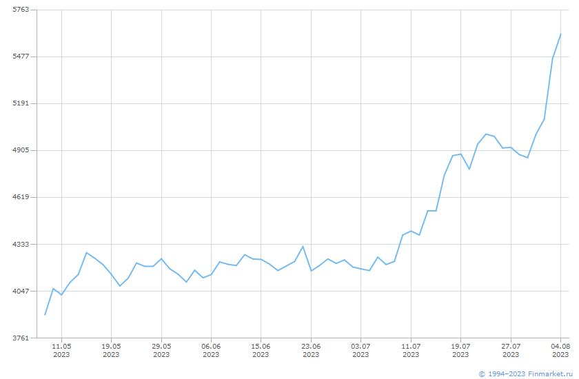 Акция Белуга Групп-1-ао Линия (цена)