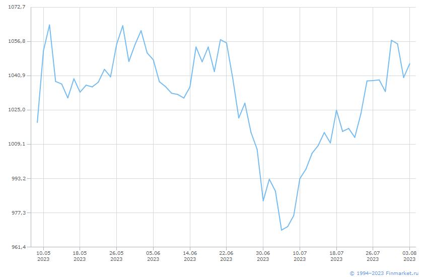 Индикатор РТС индекс Линия (цена)