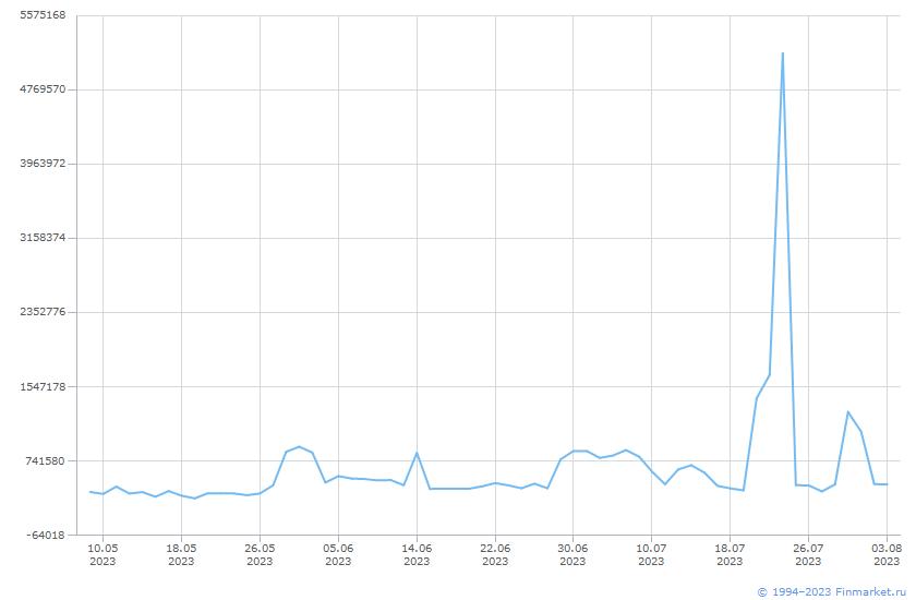 Индикатор ЦБ Задолж ДругКредиты Линия (цена)