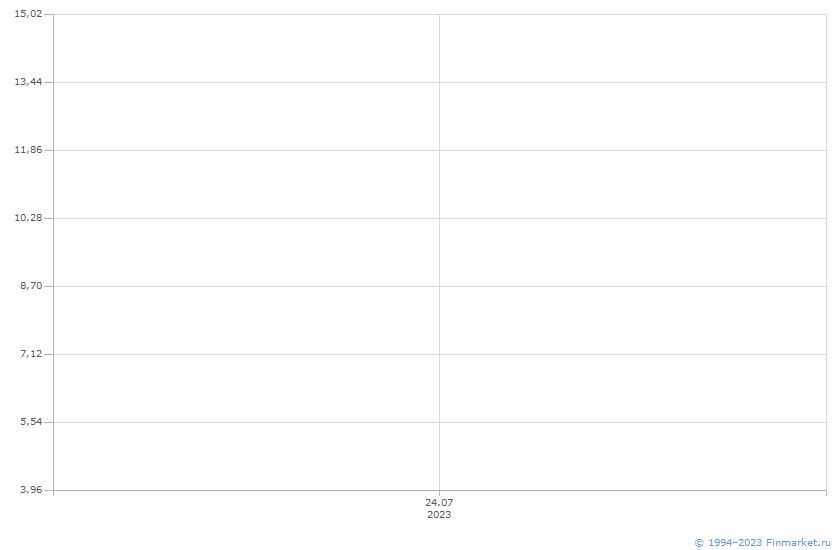Индикатор ЦБ Ставка ЛомбардФикс 1Д Линия (цена)