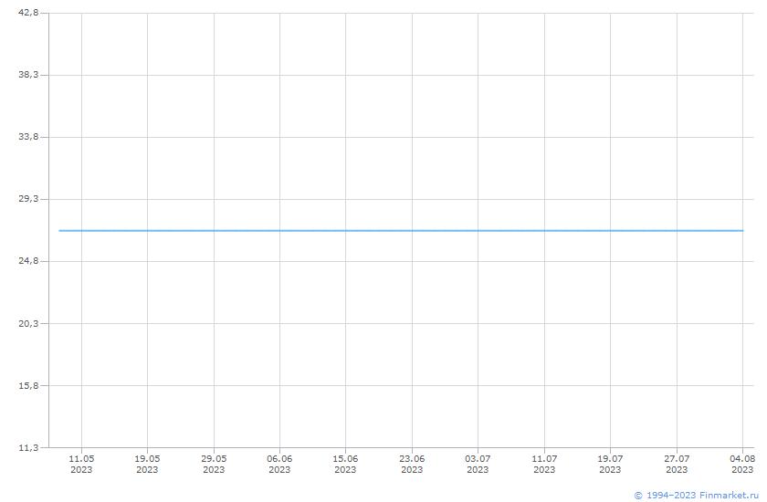 Акция МРСК ЦентрПриволж-1-ао Линия (цена)