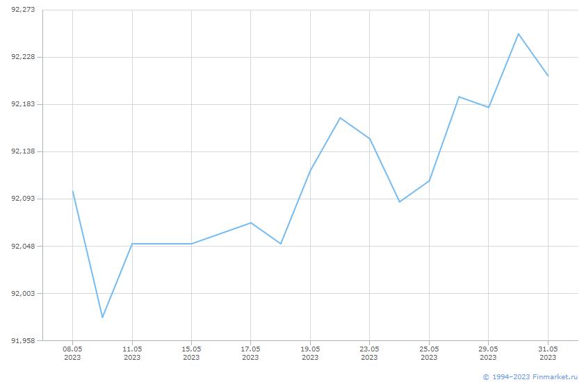 Индикатор МБ ИндКорОбл Ц 1+ Линия (цена)
