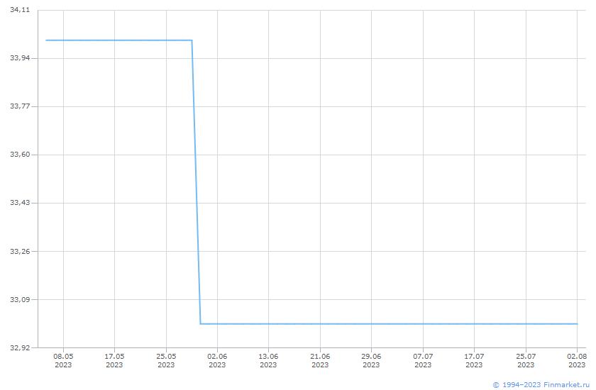 Акция МРСК Центр-1-ао Линия (цена)