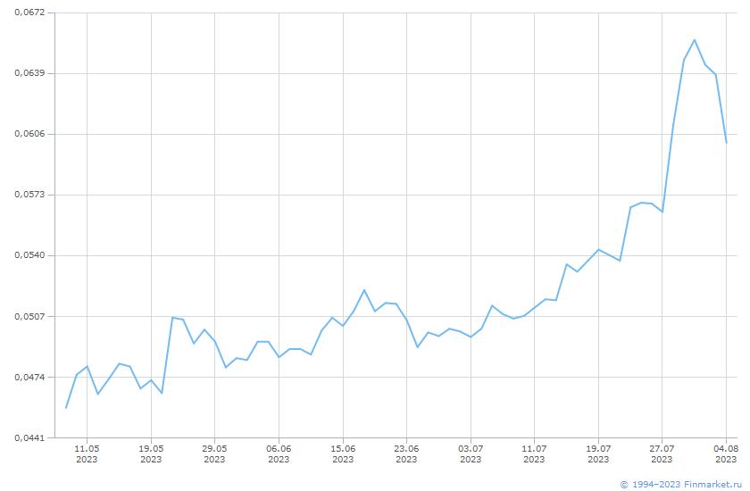 Акция Россети Юг-1-ао Линия (цена)