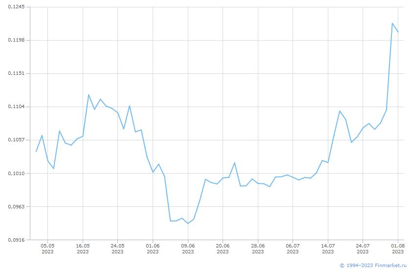 Акция ФСК ЕЭС-1-ао Линия (цена)