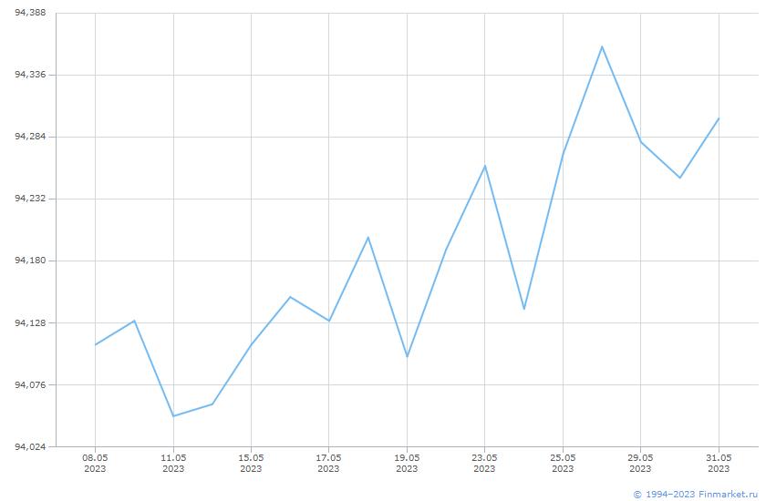 Индикатор МБ ИндМунОбл Ц 1+ Линия (цена)
