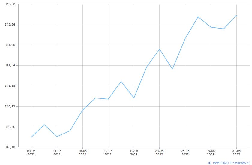 Индикатор МБ ИндМунОбл СД 1+ Линия (цена)