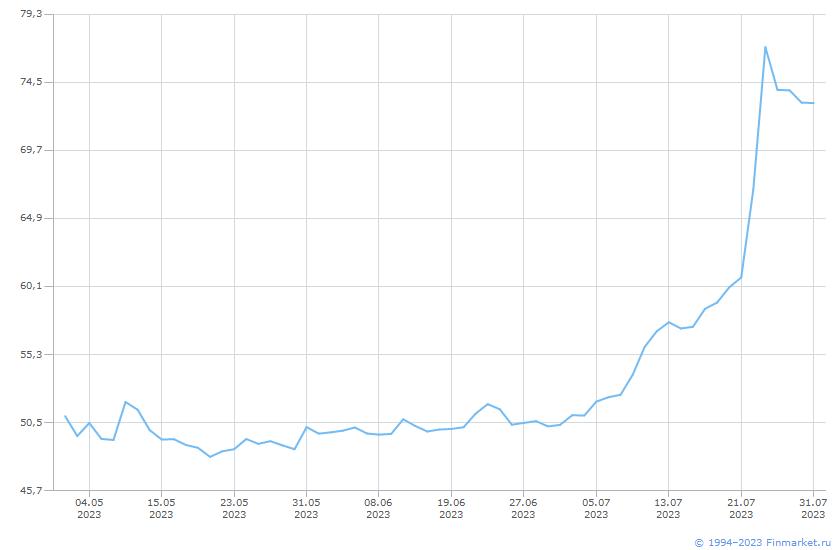 Акция Селигдар-1-ао Линия (цена)