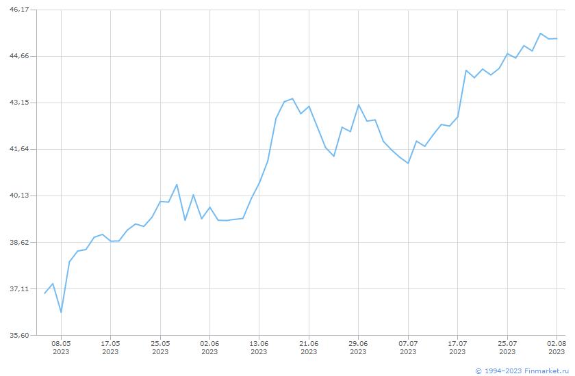 Акция Аэрофлот-1-ао Линия (цена)