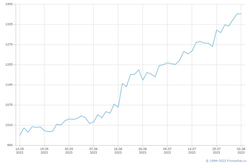Акция Северсталь-2-ао Линия (цена)