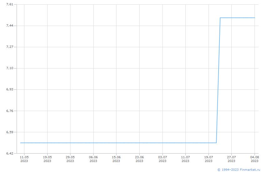 Индикатор ЦБ Ставка ПривлДепозиO/N Линия (цена)
