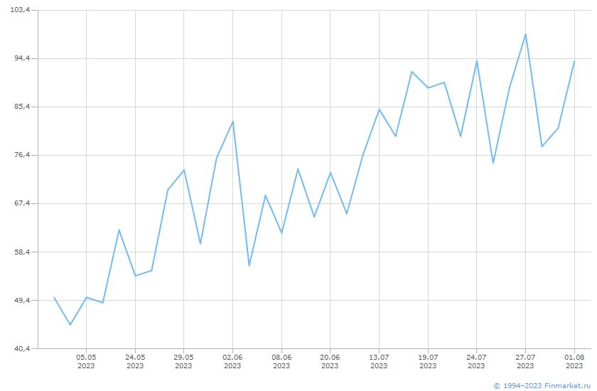 Акция ДВМП-3-ао Линия (цена)