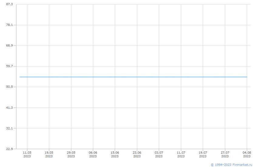 Акция Лукойл-1-ао Линия (цена)