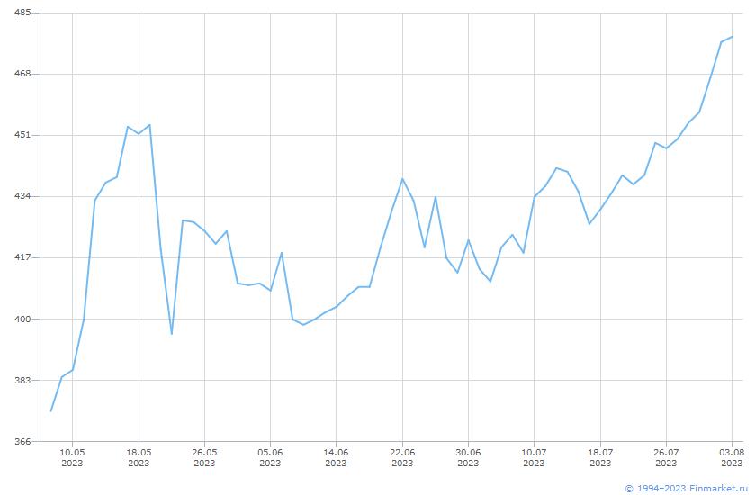 Акция Славнефть-Мегион-3-ао Линия (цена)