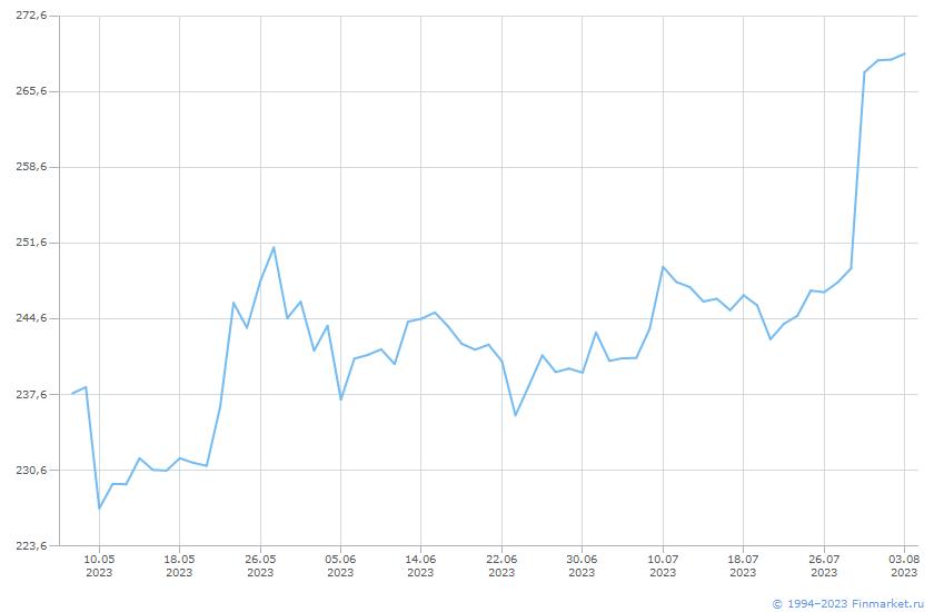 Акция Сбербанк России-3-ао Линия (цена)