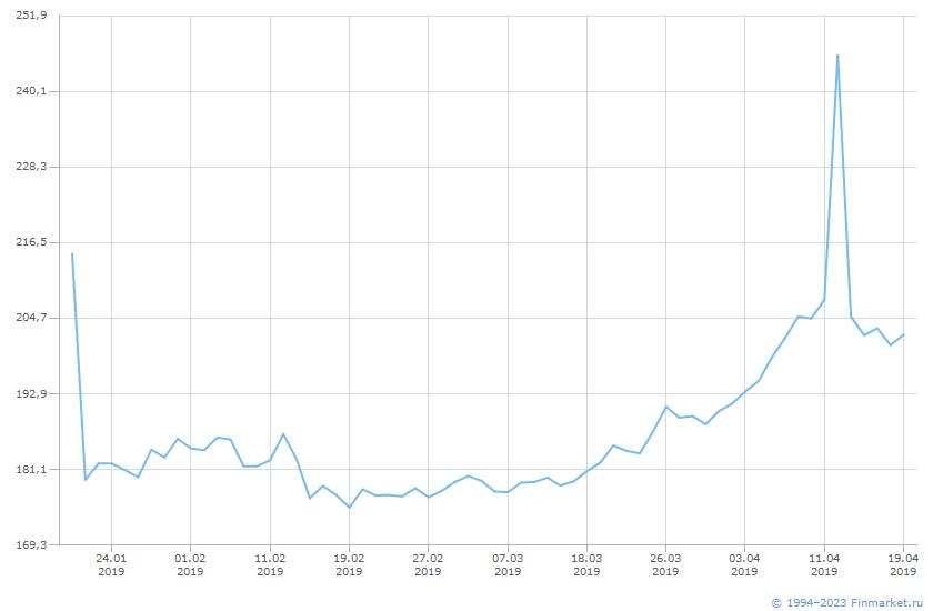 Акция Сбербанк России-3-ап Линия (цена)