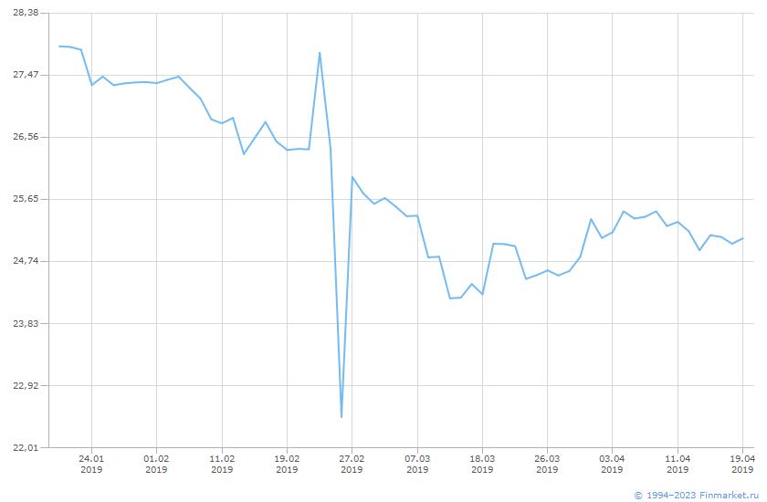 Акция Сургутнефтегаз-1-ао Линия (цена)