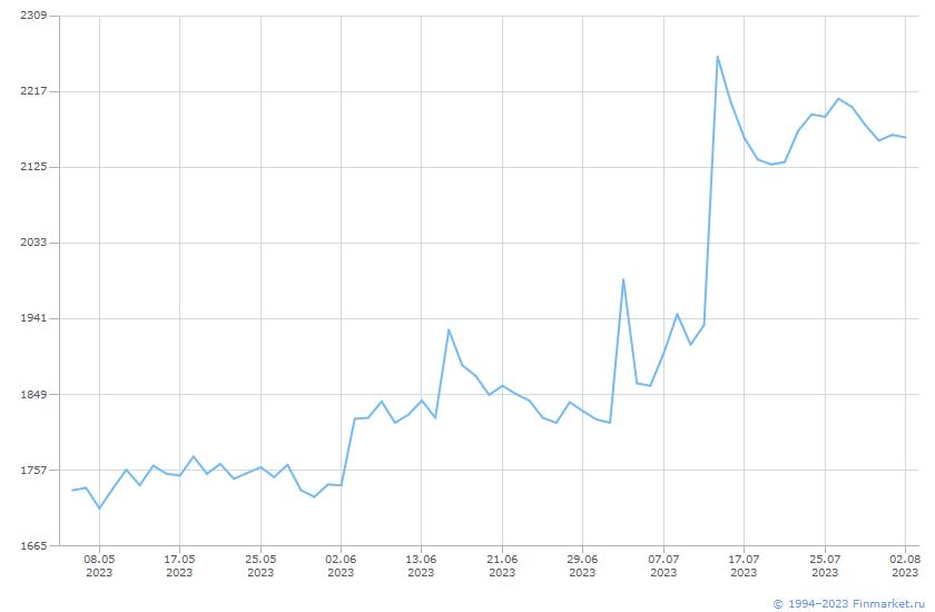Акция Варьеганнефтегаз-1-ао Линия (цена)