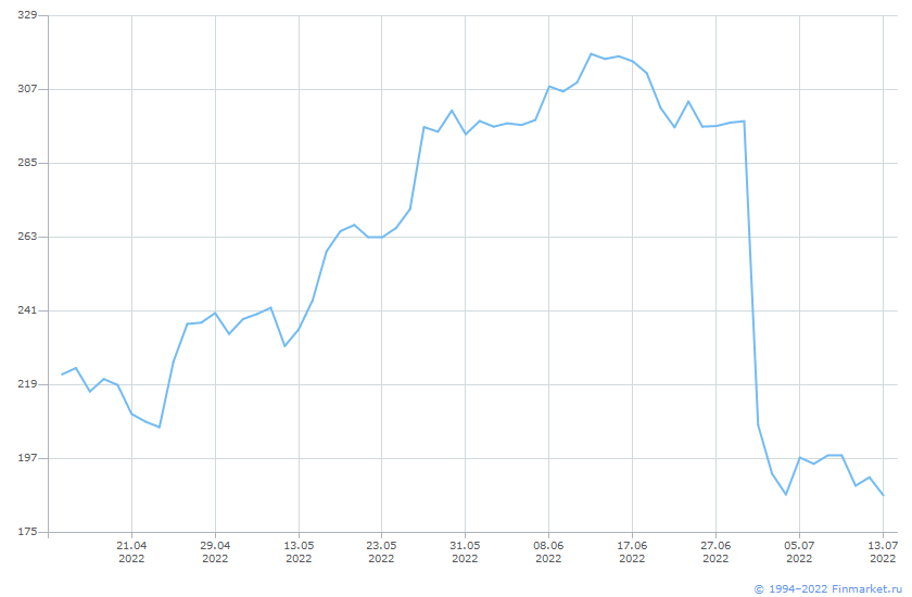 Акция Газпром-2-ао Линия (цена)