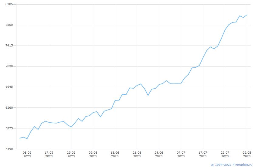 Индикатор ММВБ Индекс ПотребТовУсл Линия (цена)