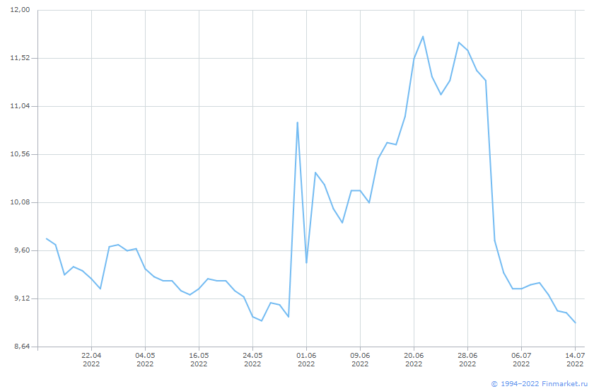 Акция ЦентральнТелеграф-3-ао Линия (цена)