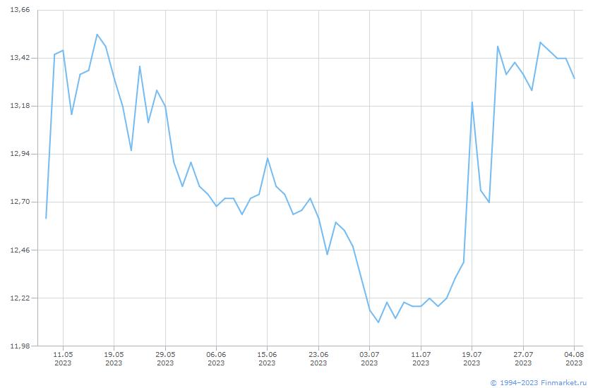 Акция ЦентральнТелеграф-3-ап Линия (цена)