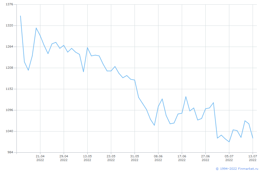 Акция Южный Кузбасс-2-ао Линия (цена)
