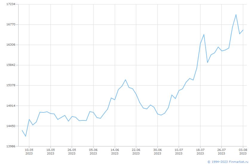 Акция НорНикель ГМК-1-ао Линия (цена)