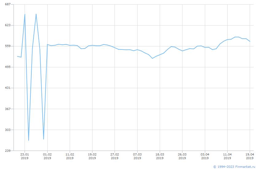 Акция Татнефть-3-ап Линия (цена)