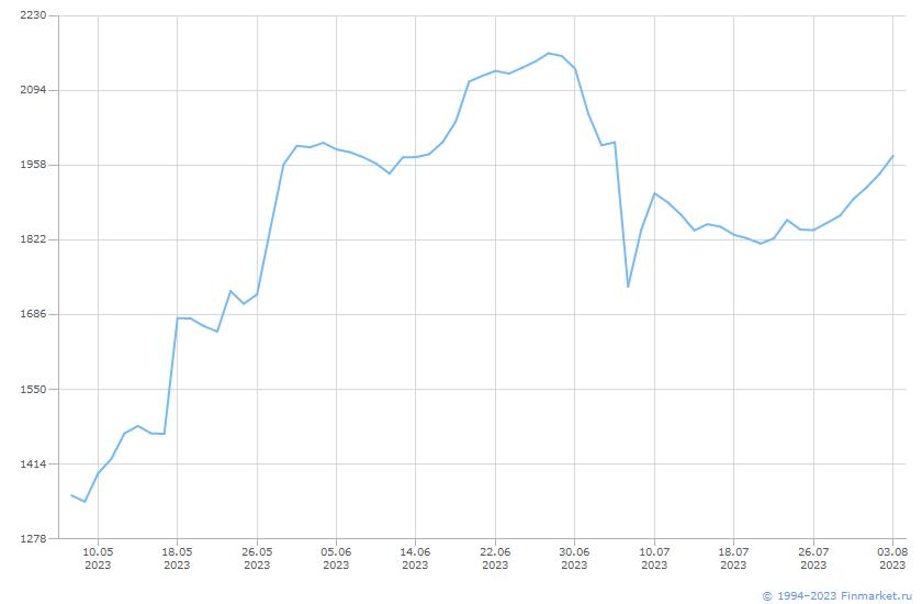 Акция Башнефть-1-ао Линия (цена)