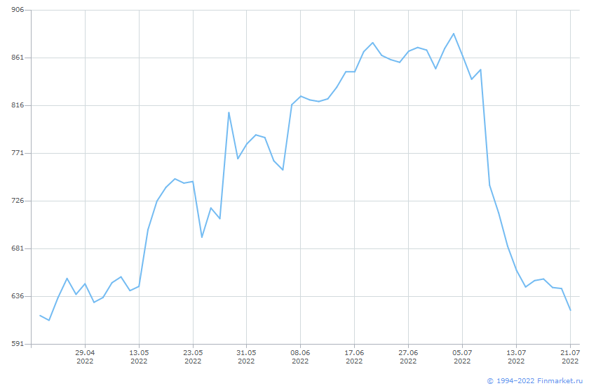 Акция Башнефть-1-ап Линия (цена)