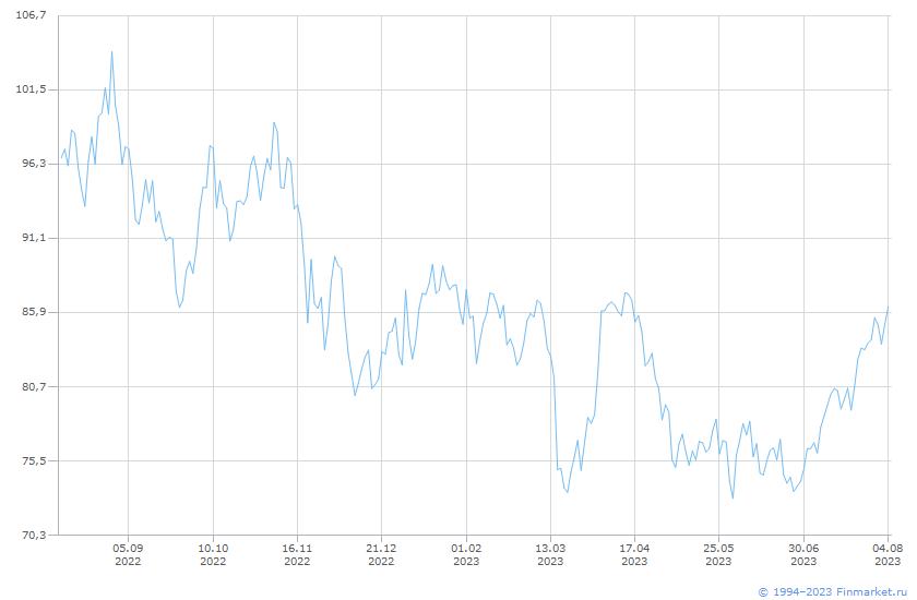Товар Нефть (Brent смесь) Линия (цена)
