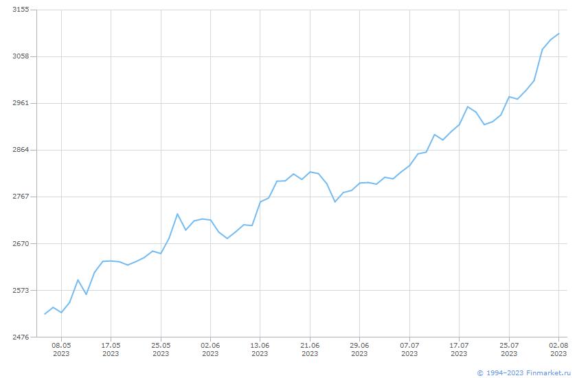 Индикатор ММВБ индекс Линия (цена)