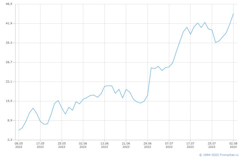 Индикатор Индекс МосБиржи  Линия (цена)