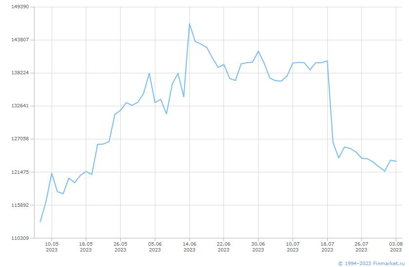 Акция Транснефть-1-ап Линия (цена)