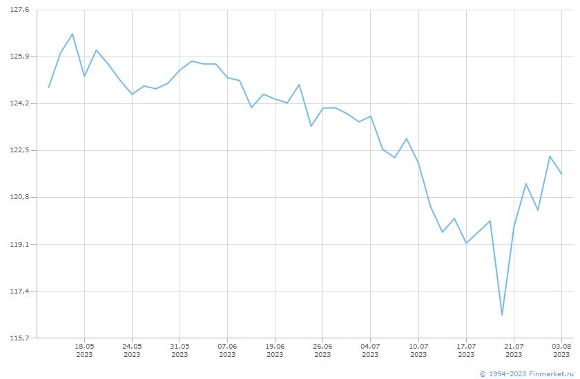 Облигация Россия-2028-7т Линия (цена)