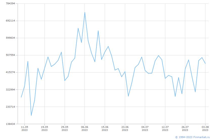 Индикатор MIACR Оборот 1 день Линия (цена)