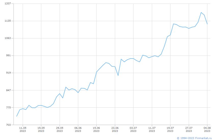 Депо расписка Ros Agro GDR RegS Линия (цена)