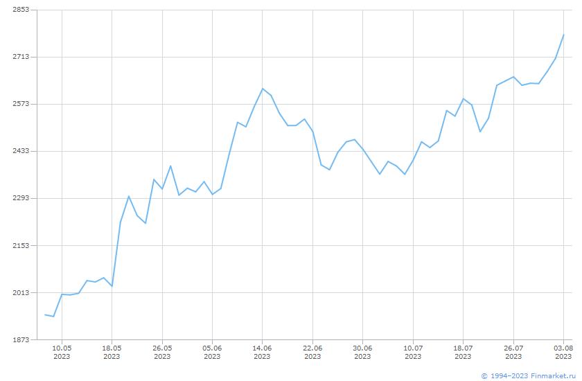 Акция Yandex-ао Линия (цена)
